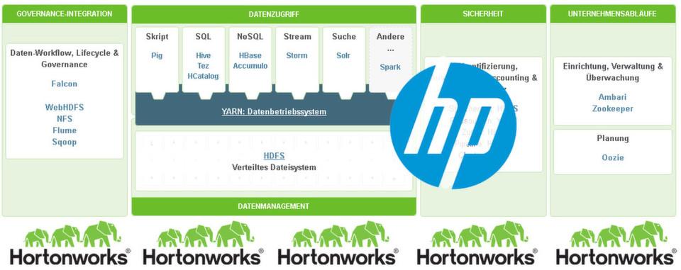 HP investiert in den Hadoop-Distributor Hortonworks.