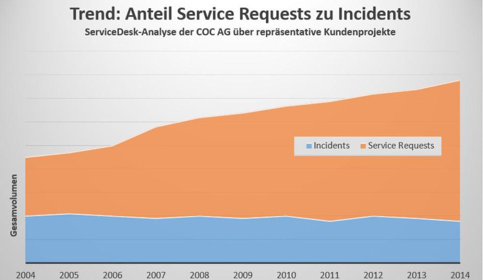 Nur auf den ersten Blick merkwürdig: Die Zahl der Incidents bleibt fast gleich, aber das Volumen an Service Requests schwillt an.
