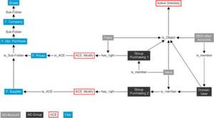 Graphdatenbank-Ansicht für den Migraven-Analyseprozess für Zugangsrechte von zwei Nutzern