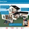 Open standard for the smart homes of the future