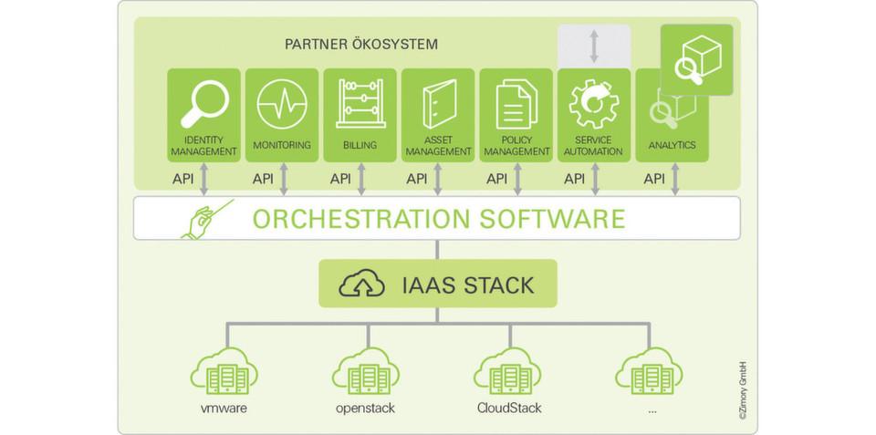 Management hybrider Cloud-Modelle: Der Nutzen einer Orchestrierungs-Software liegt nicht darin, jedes noch so kleine Detail abzubilden, sondern heterogene Systeme und Landschaften zu harmonisieren und steuerbar zu machen.
