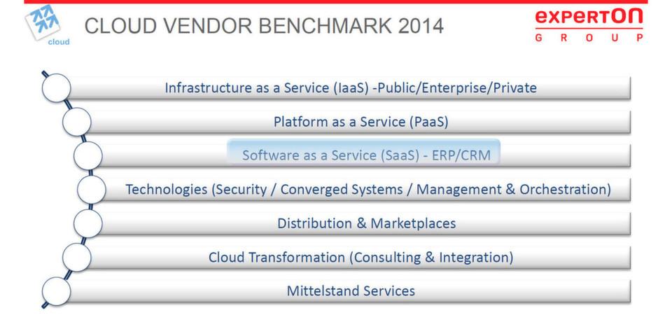 Die Experton Group skizziert im Rahmen des Cloud Vendor Benchmark 2014 die relevanten Player im deutschen SaaS CRM-Markt.