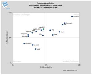"""Im Cloud Vendor Benchmark schafften es sechs von 16 relevanten Anbietern im Bereich SaaS CRM, sich im Leader-Quadranten zu positionieren. SugarCRM erhält das Prädikat """"Rising Star""""."""