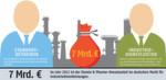 Im Wettbewerb um Industriedienstleistungen für die Chemie- und Pharmaindustrie geht es um die stolze Summe von 7 Milliarden Euro.