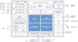 System-on-Chip-Lösung: Im Blockdiagramm des Ezairo 7100 ist der frei-programmierbare Quad-Core-DSP mit 24 Bit enthalten.