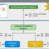 Softwarelizenzoptimierung ist mehr als Lizenz-Compliance
