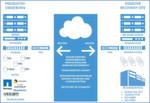 Orbit VaaS bietet eine vollständige und transparente Integration in vorhandene Backup-Infrastruktur. Der cloud-basierte Dienst reduziert den Speicherplatzbedarf durch Deduplizierung und Komprimierung der zu sichernden Daten. Durch die vollständige Integration in vorhandene Systeme führender Hersteller wie Quantum, Symantec, NetApp, CommVault, Quest Software und Veeam soll die Investitionssicherheit gewährleistet werden. Zudem bietet der Dienst die sichere Trennung der Daten durch volle Mandantenfähigkeit, getrennte Netzwerksegmente und Zugriffsschutz per VPN. Die End-To-End-Verschlüsselung sichert die Daten. Durch die eigene Backup-Software erhalten die Nutzer permanenten und transparenten Zugriff auf die ausgelagerten Daten und behalten so zu jeder Zeit die Kontrolle über ihre Daten.
