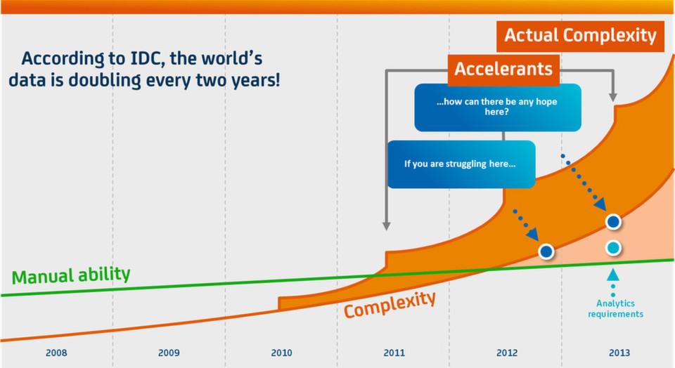 Big Data Analysen sind künftig die einzig effiziente Möglichkeit, um die steigende Komplexität der IT zu bewältigen.