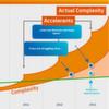Big Data-Analysen steigern die Servicequalität von IT