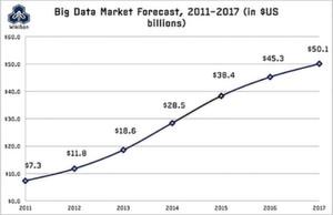 Weltweites Marktvolumen von Big Data in Milliarden Dollar.