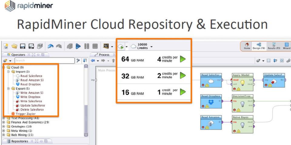 RaipidMiner Cloud: Über die grafische Oberfläche lassen sich Datenquellen nach dem Baukastenprinzip per Drag & Drop Analyseprozessen zuordnen.