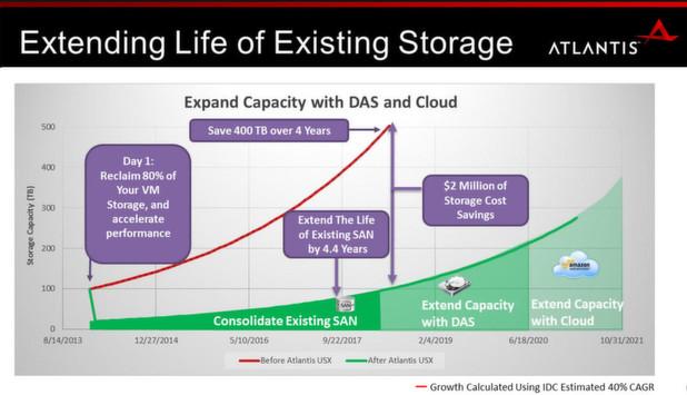 Storage ist Software - von Atlantis Computing