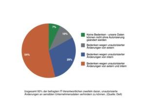 93 Prozent der Befragten zweifeln daran, unautorisierte Änderungen an sensiblen Unternehmensdaten verhindern zu können.