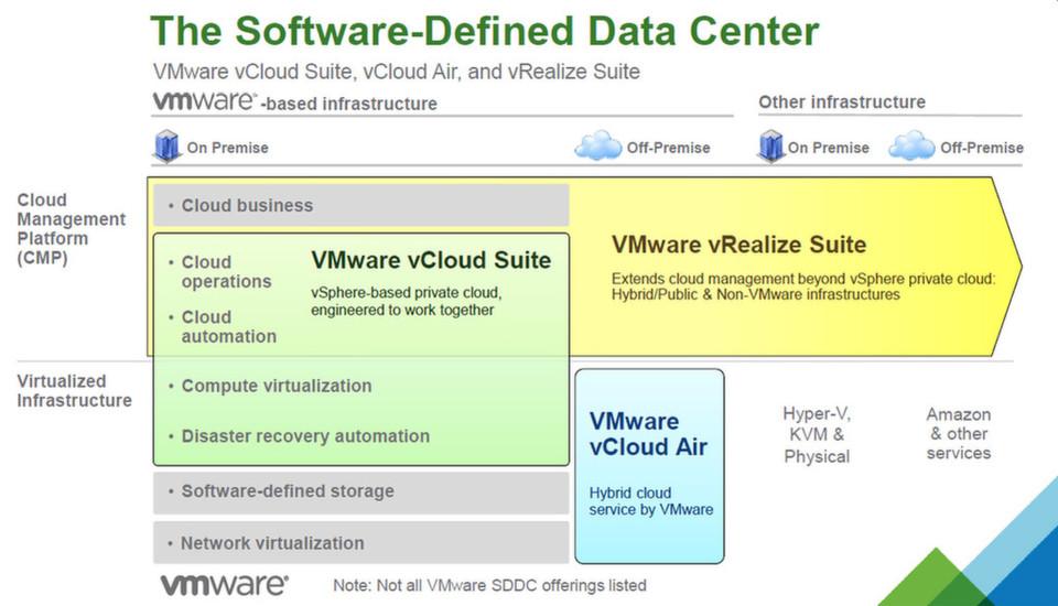 Virtualisierung in allen Bereichen des Rechenzentrums und darüber hinaus: VMware organisiert Packages neu, fügt Funktionen hinzu und plant zusammen mit Partnern eine Appliance.