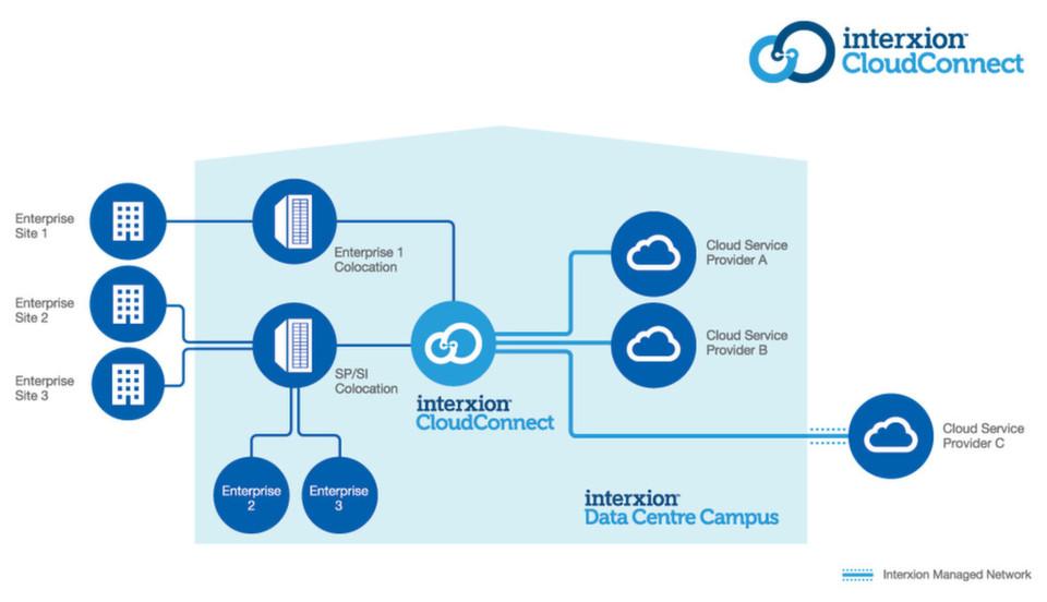 Interxions neuer Service Cloud Connect ermöglicht private Verbindungen zu mehreren CSPs.