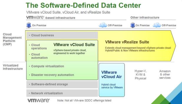 VMware erfindet sein Portfolio neu: andere Packages, Namen, Lizenzen und Hardware
