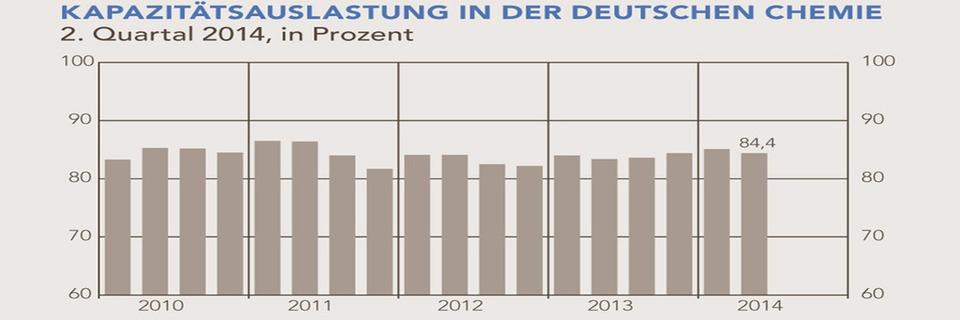 VCI rechnet mit leichter Belebung des deutschen Chemiegeschäfts