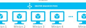Gebloggt: Microsoft Azure mit Kubernetes-Support