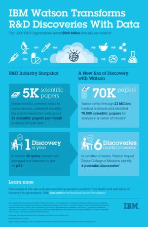 IBM Watson Discovery Advisor hilft aus der Medizinforschung nun auch als Cloud-Service.