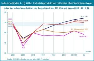 Die komplette Industrieproduktion hat es noch nicht über das Vorkrisenniveau geschafft.