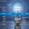 Dell bringt die 13. Generation seiner Poweredge-Server auf den Markt