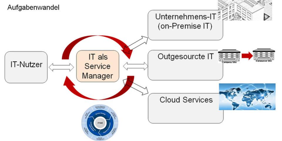 Der Schritt in die Cloud will gut überlegt sein. So sollten bei der Cloud-Einführung einige grundlegende Planungsschritte unbedingt beachtet werden.