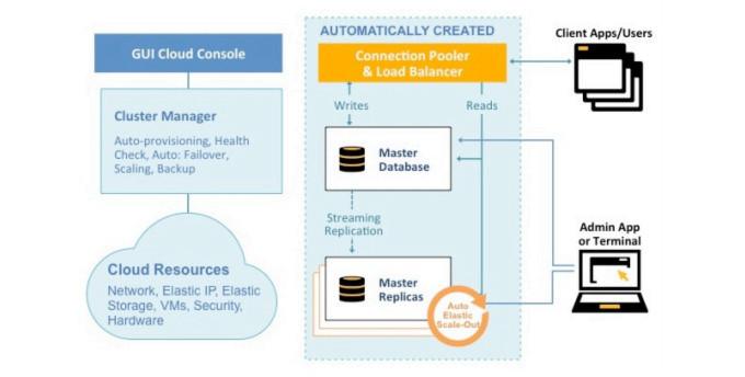 Postgres Plus Cloud Database von EnterpriseDB unterstützt jetzt auch Amazon Provisioned IOPS und Point-in-Time Recovery.
