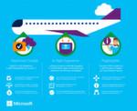 Microsoft zeigt anhand von Beispielen, wie Cloud Services und Devices die Luftfahrt modernisieren.