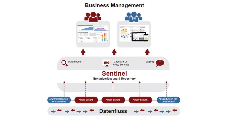 Mit Axway Sentinel 4.1 lassen sich Datenflüsse in der gesamten Geschäftsumgebung jetzt auch mittels Web-Dashboards steuern und überwachen.