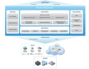 vRealize Suite 6 soll einen höheren Automatisierungsgrad ermöglichen.