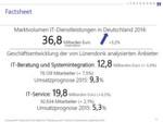 BITKOM beziffert das Marktvolumen IT-Dienstleistungen 2014 auf 36,8 Milliarden Euro. Lünendonk prognostiziert für IT-Beratung und Systemintegration einen Umsatzzuwachs von 9,3 Prozent für 2015, IT-Service eher verhalten mit 5,3 Prozent Umsatzwachstum für das kommende Jahr.