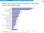 Die Nachfrage nach IT-Dienstleistungen pro Wirtschaftssektor: Banken und Automobilindustrie an der Spitze.