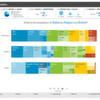 IBM bringt Watson Analytics an jeden Arbeitsplatz