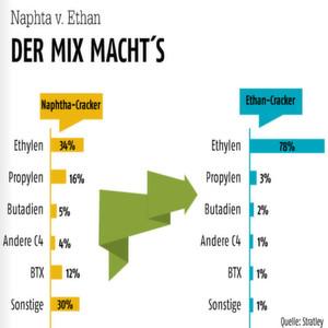 Die Grafik macht deutlich: Das Produktspektrum eines Naphta-Crackers unterscheidet sich deutlich von dem eines Ethancrackers.