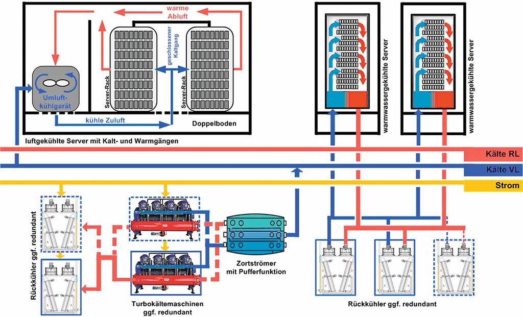 Bild 3: Schematische Darstellung von Warmwasser- und Luftkühlung im ...