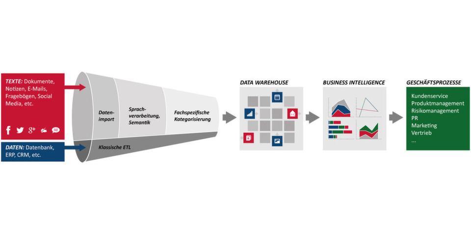 Mithilfe der Textanalyse-Technik können Unternehmen unstrukturierte Daten zur Verbesserung von unterschiedlichen Bereichen einsetzen.