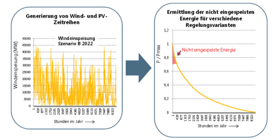 Der Schlüssel für die Einsparungen sind intelligente Strommesser in jedem Haushalt und eine bessere Steuerung der Stromverteilung, um die stark schwankende Zufuhr aus alternativen Energiequellen auszugleichen.