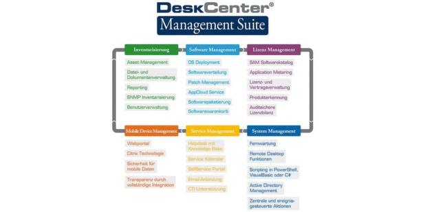 Softwareverteilung plus Steuerungs- und Verwaltungsmöglichkeiten