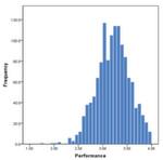 Abbildung 2: In Bezug auf Performanz ist die Pyramide breiter; es gibt mehr passable Noten, aber auch mehr ausgezeichnete.