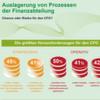 Interesse an komplettem Outsourcing von Finanzprozessen steigt
