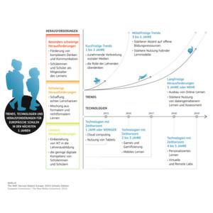 Große Herausforderungen: Cloud Computing und Virtualisierung werden die Klassenzimmer nachhaltig verändern.