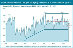 Maschinenbau-Umsatzrückgang im August ist laut einer aktuellen Quest Studie keine Überraschung.