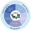 Advanced-MLC-Technologie für NAND-Flashspeicher