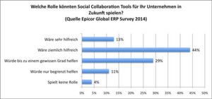 Mehr als die Hälfte der Befragten der globalen Epicor-ERP-Studie sieht in Kollaborations-Tools auf Basis sozialer Medien einen Vorteil für das eigene Unternehmen.