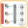 Server-Virtualisierung mit virtualisierten Load Balancern optimiert