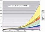 Elektrofahrzeuge im Aufwind: Jährliche Wachstumsraten von 2008 bis 3013, geordnet nach Ländern