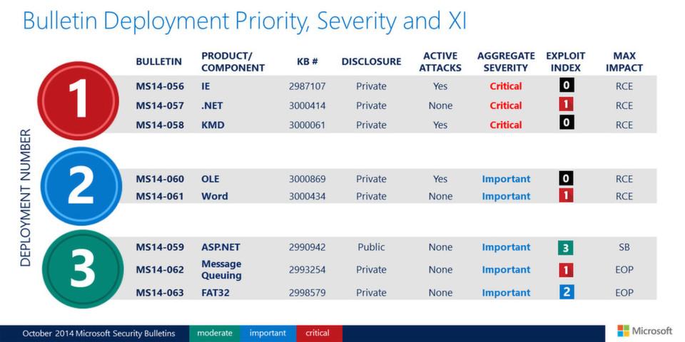 Einige der Schwachstellen, die Microsoft im Oktober 2014 schließt, werden bereits von Angreifern ausgenutzt.