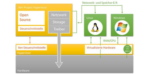 Workshop: Kostenlose Virtualisierung mit Citrix XenServer