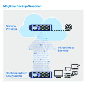 NetApp BaaS ermöglicht Datensicherung als Dienstleistung.