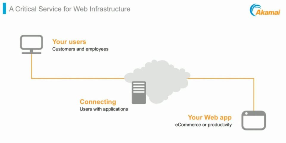 Akamai Technologies stattet seiner Web-Performance-Lösung Akamai Ion mit neuen Features aus.